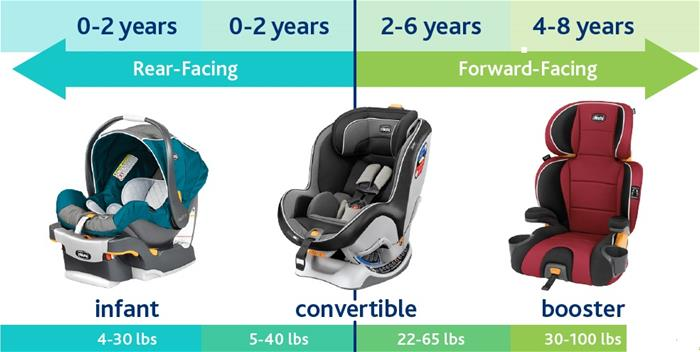 Car Seat Fit Finder